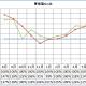 我が家の2年間の太陽光発電量まとめとSim比較